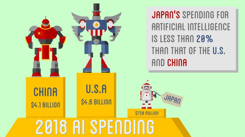 AI-Infographic-2-800x450 Japan is Spending Way Less on AI than U.S. and China